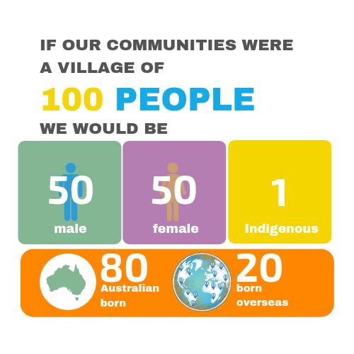 Village of 100